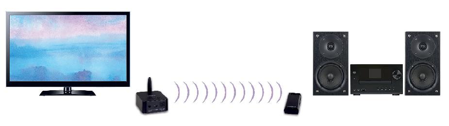 Συνδέστε τη γραμμή ήχου στο δέκτη