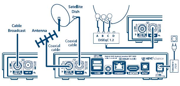 Strong SRT 2400 - Android IP & DVB-S2/DVB-T2/C