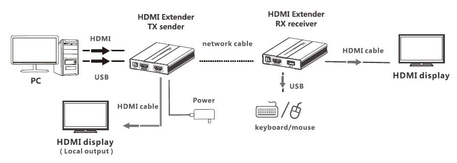 Techly IDATA HDMI-KVM60 - HDMI AND KVM EXTENDER OVER CAT5